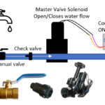 Save water and protect your property – install a master valve